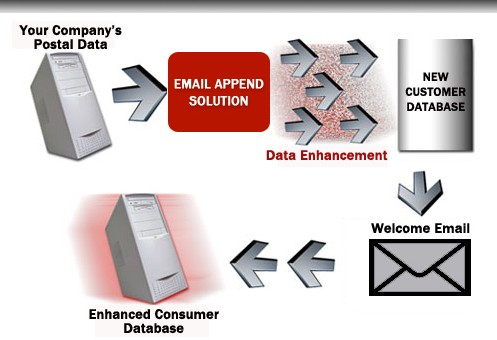 DMA Guidelines on Email Appending